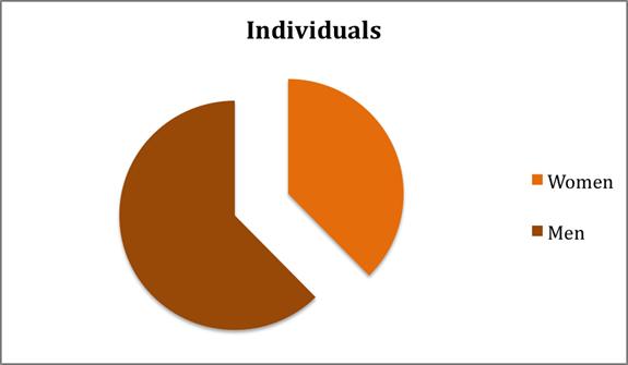 2011 Emergency Shelter Statistics for The Lighthouse