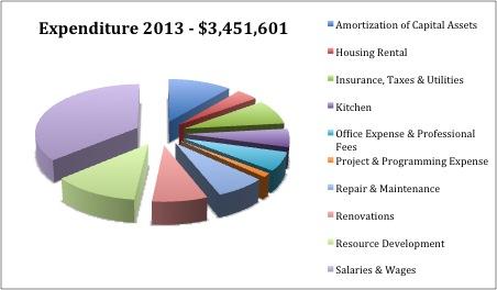 Expenditure2013