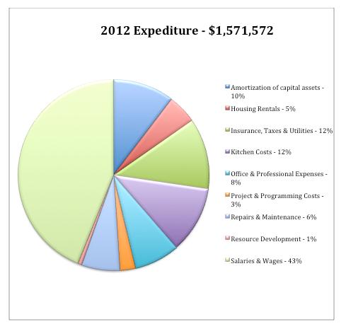 2012 Expenditure